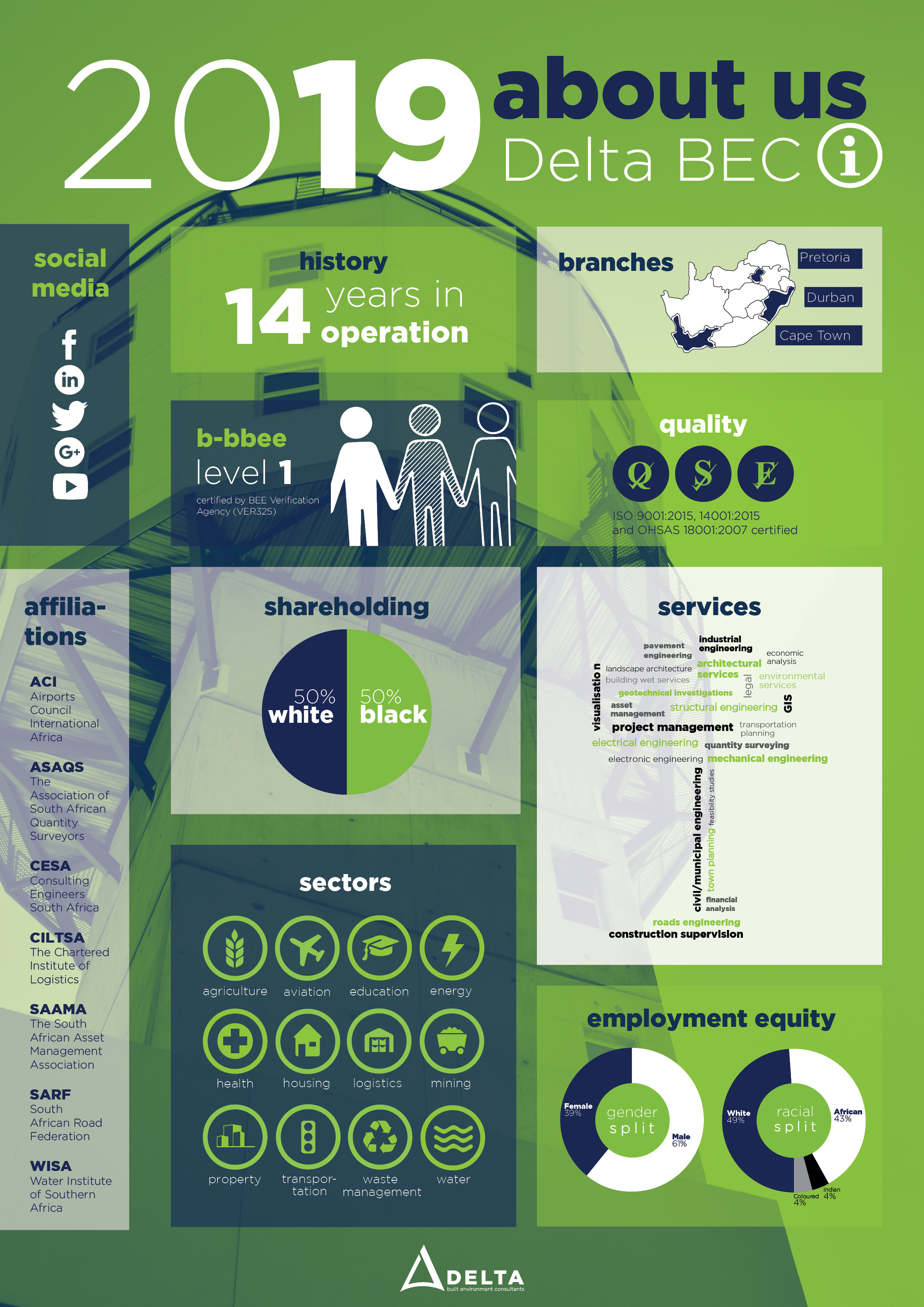 Delta BEC - About us infography 2019